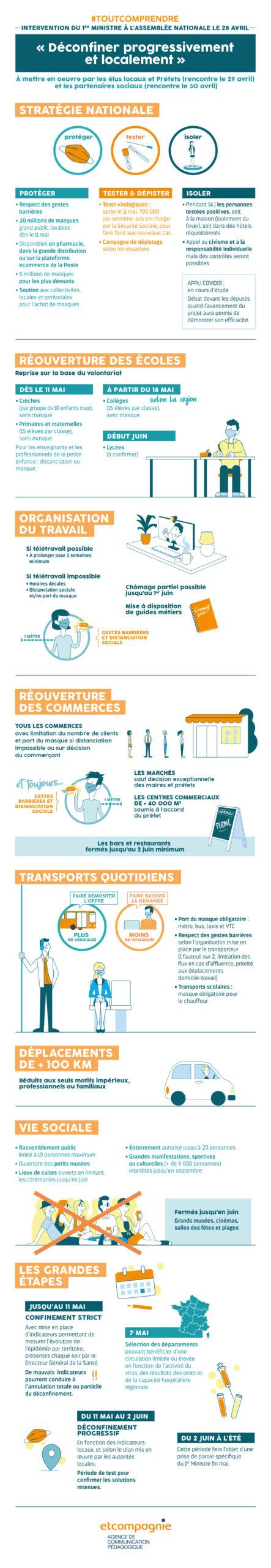 Infographie Du Discours Du Premier Ministre Assemblee Nationale Deconfinement 1 Scaled