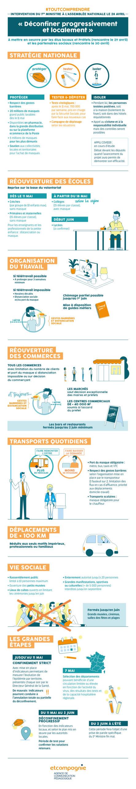 Infographie Du Discours Du Premier Ministre Assemblee Nationale Deconfinement Scaled