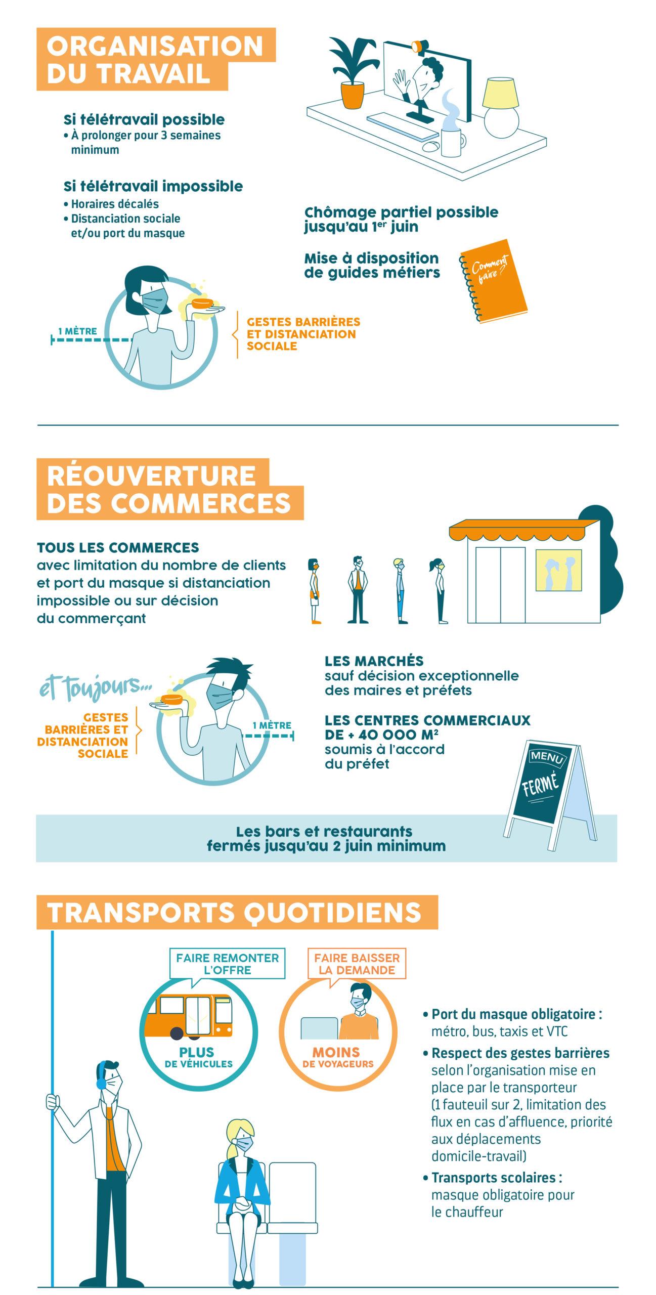 Infographie Du Discours Du Premier Ministre Assemblee Nationale Deconfinement2 Scaled
