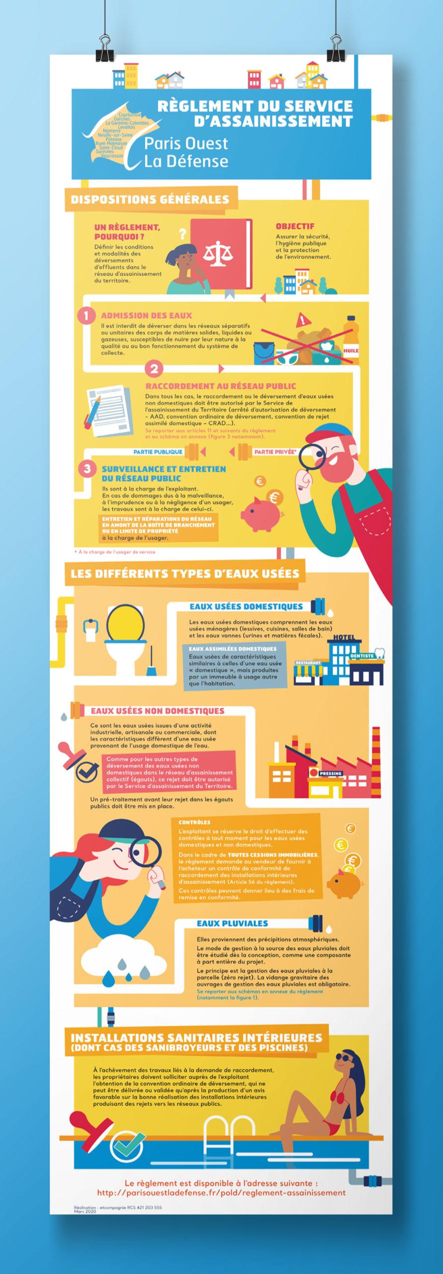 Infographie détaillée Paris Ouest La Défense par etcompagnie