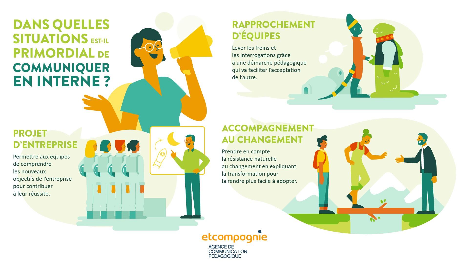 Communication Interne Infographie