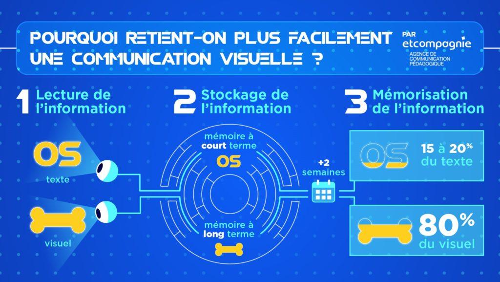 Infographie Mémoire Visuelle 1024x577